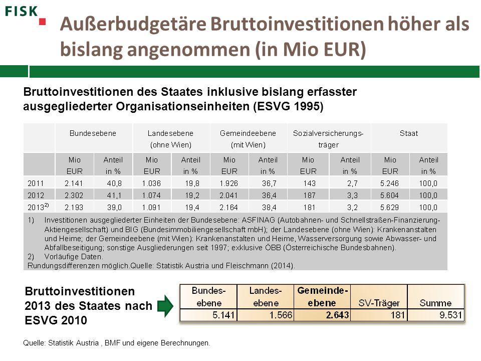 Außerbudgetäre Bruttoinvestitionen höher als bislang angenommen (in Mio EUR)