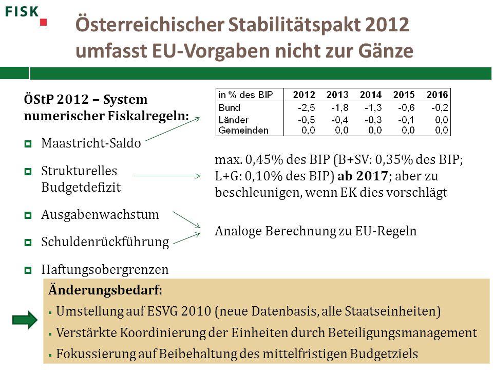 Österreichischer Stabilitätspakt 2012 umfasst EU-Vorgaben nicht zur Gänze