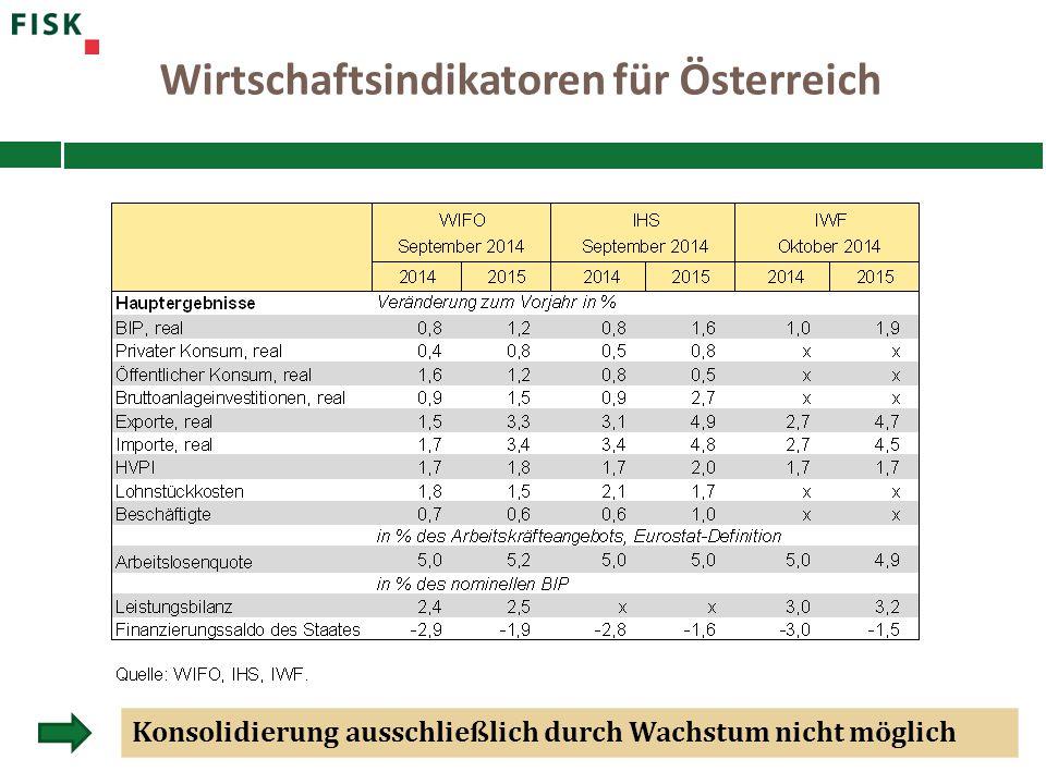 Wirtschaftsindikatoren für Österreich