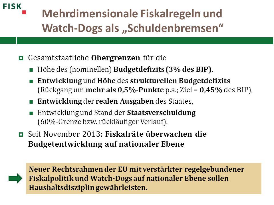 """Mehrdimensionale Fiskalregeln und Watch-Dogs als """"Schuldenbremsen"""