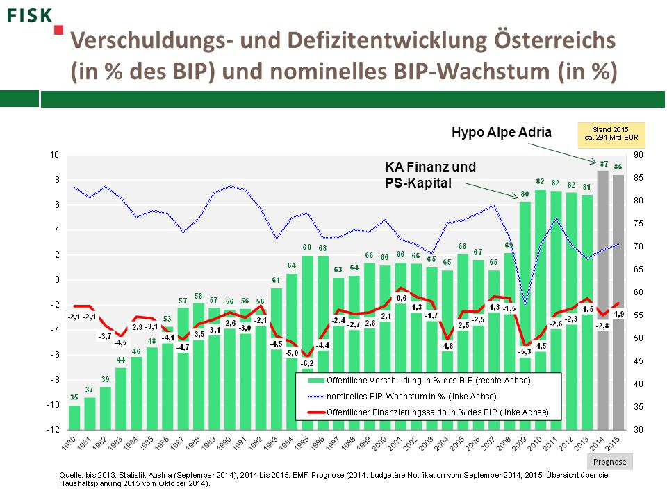 Verschuldungs- und Defizitentwicklung Österreichs (in % des BIP) und nominelles BIP-Wachstum (in %)