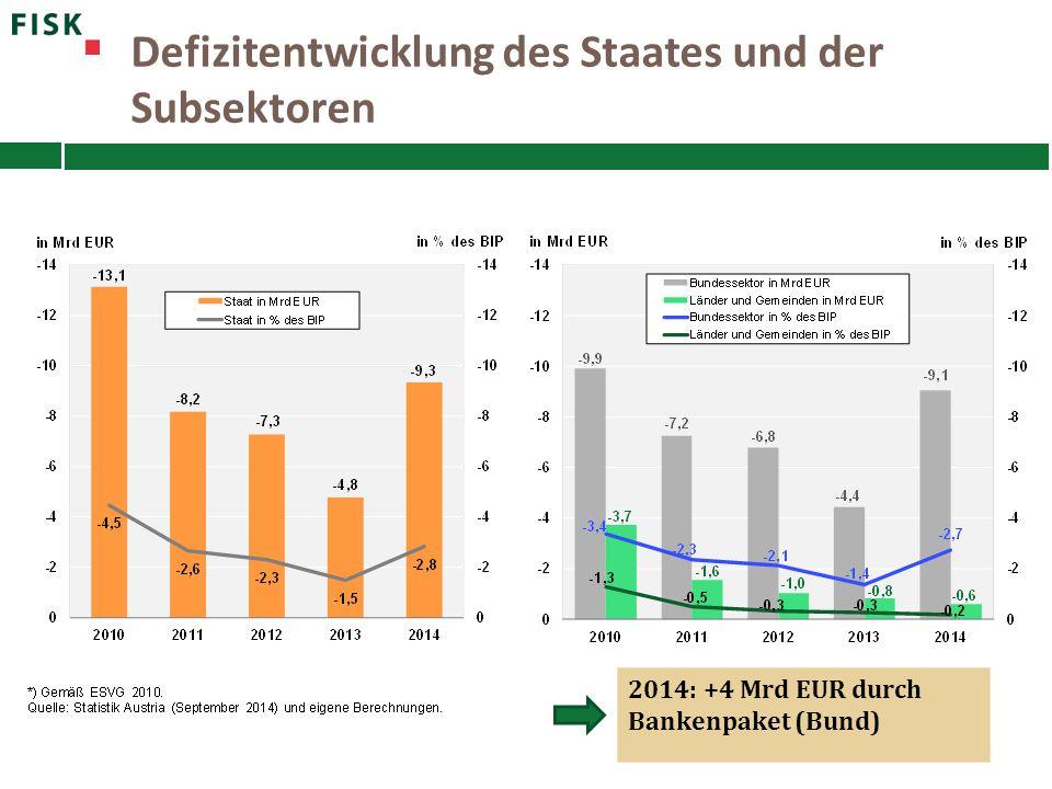 Defizitentwicklung des Staates und der Subsektoren