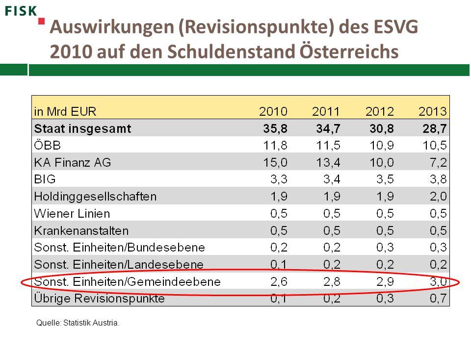 Auswirkungen (Revisionspunkte) des ESVG 2010 auf den Schuldenstand Österreichs