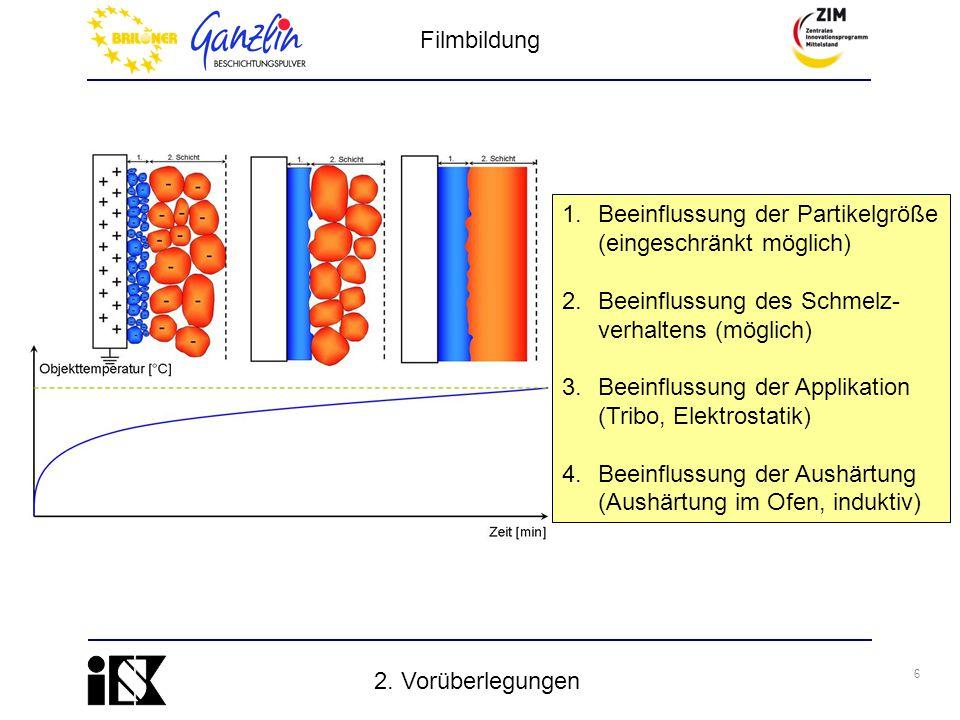 Filmbildung Beeinflussung der Partikelgröße (eingeschränkt möglich) Beeinflussung des Schmelz- verhaltens (möglich)