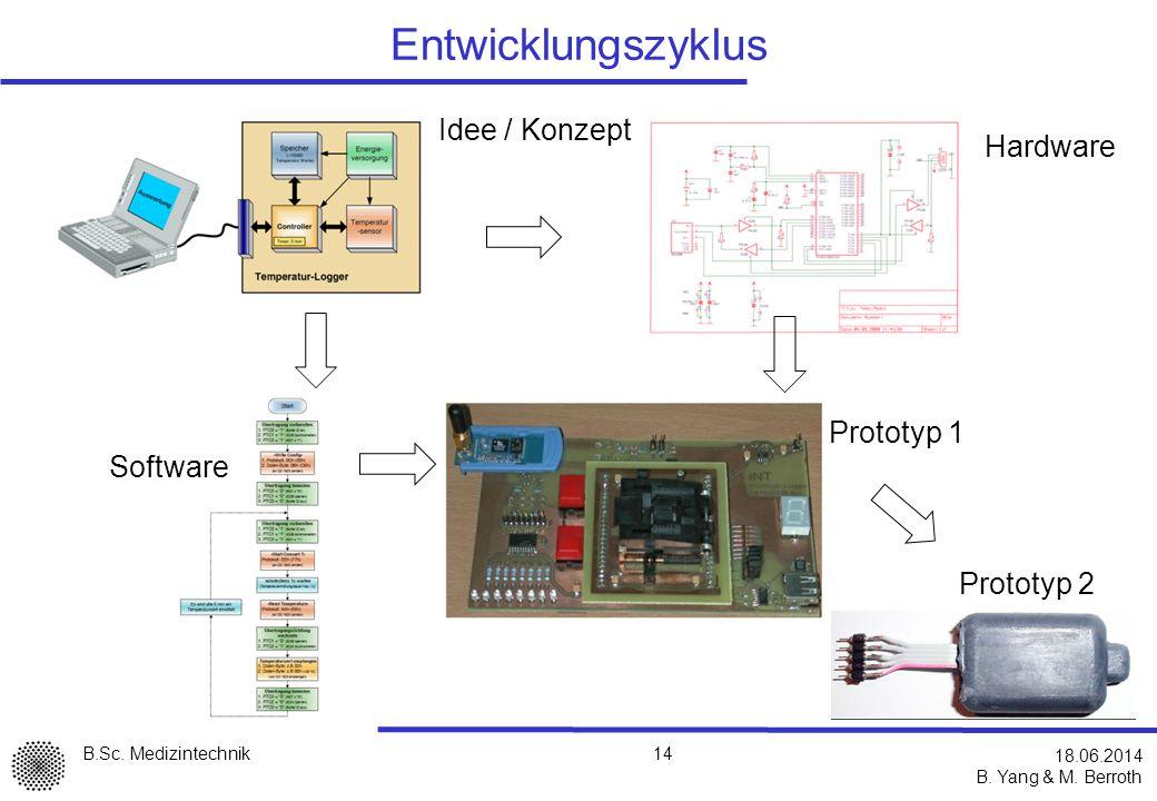 Entwicklungszyklus Idee / Konzept Hardware Prototyp 1 Software