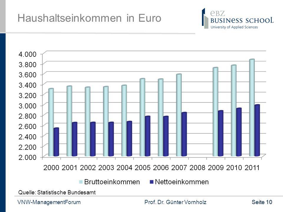 Haushaltseinkommen in Euro