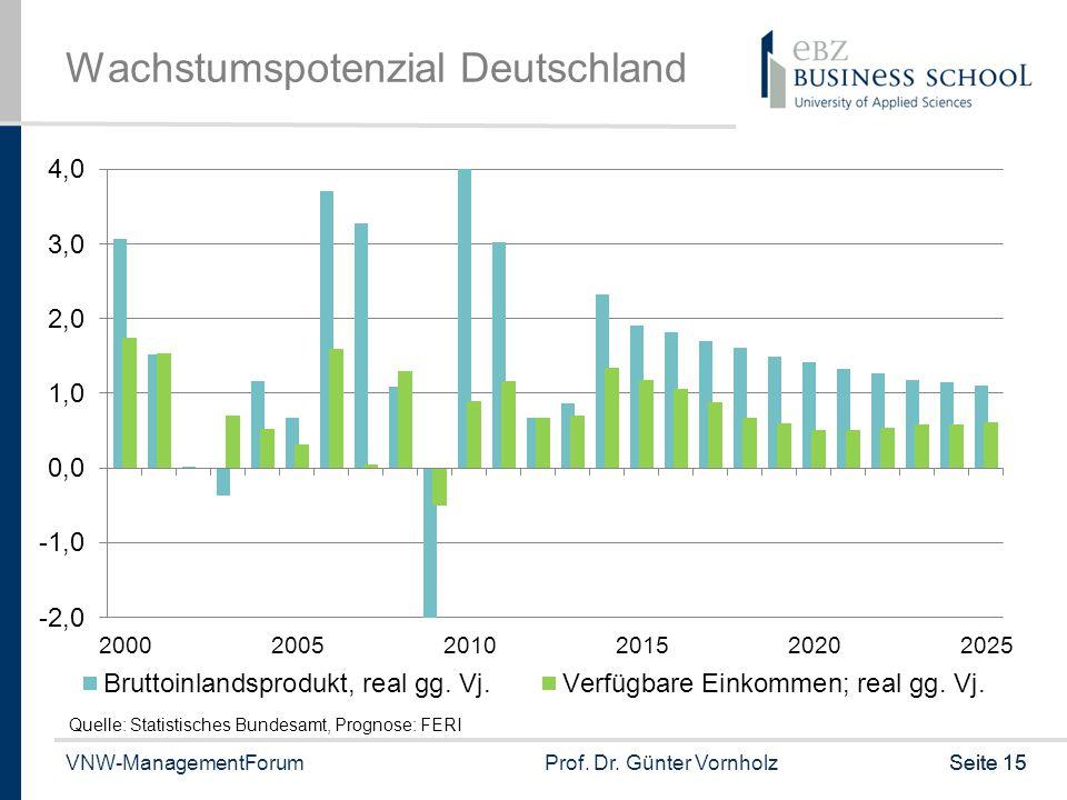 Wachstumspotenzial Deutschland