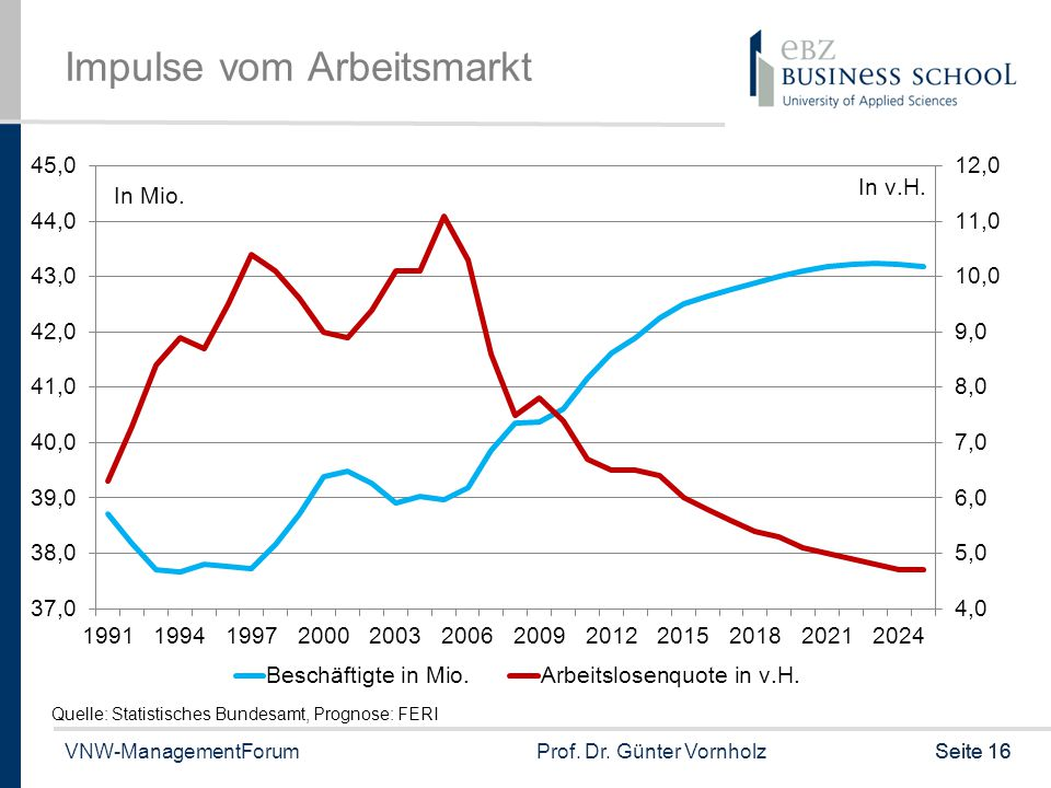 Impulse vom Arbeitsmarkt