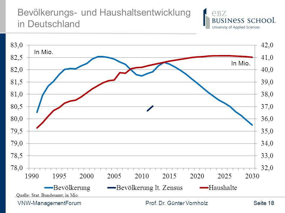 Bevölkerungs- und Haushaltsentwicklung in Deutschland