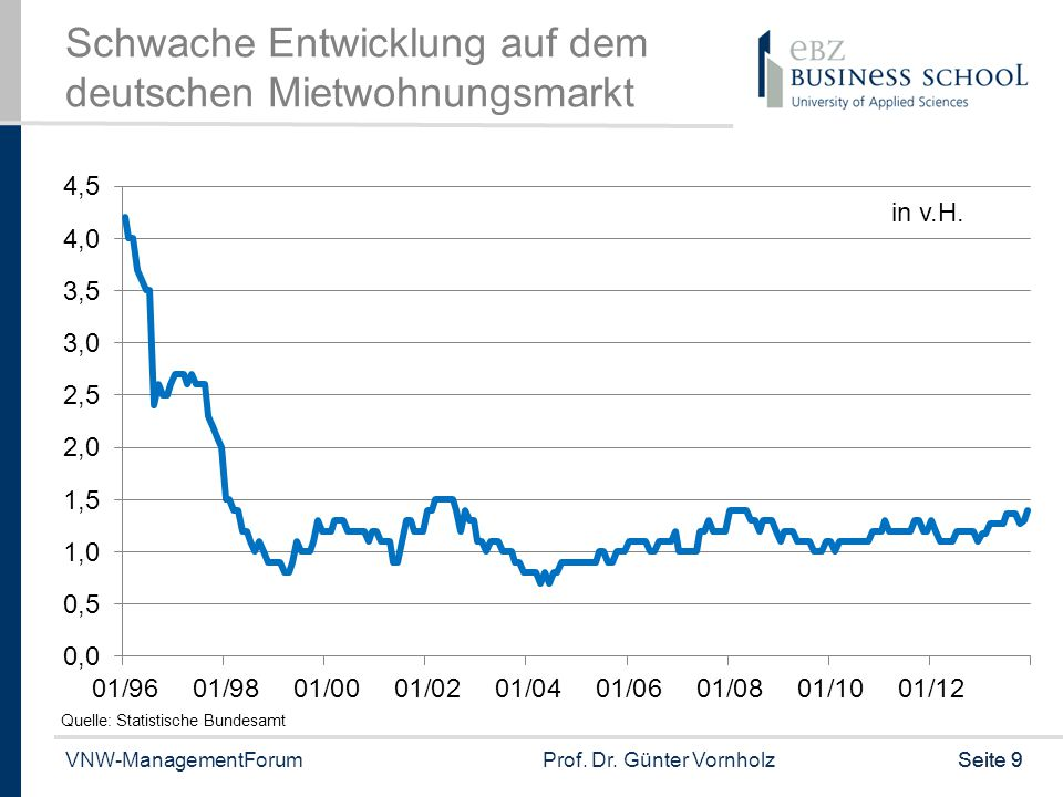 Schwache Entwicklung auf dem deutschen Mietwohnungsmarkt