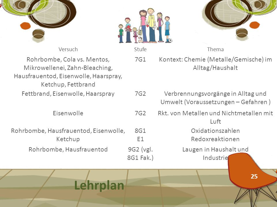 Versuch Stufe. Thema. Rohrbombe, Cola vs. Mentos, Mikrowellenei, Zahn-Bleaching, Hausfrauentod, Eisenwolle, Haarspray, Ketchup, Fettbrand.