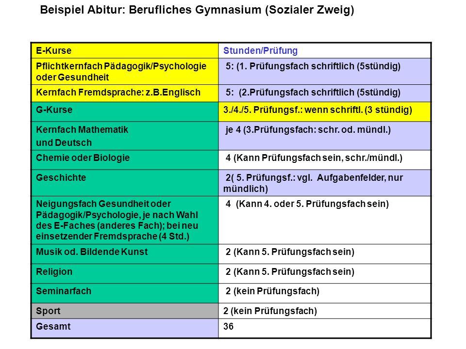 Beispiel Abitur: Berufliches Gymnasium (Sozialer Zweig)