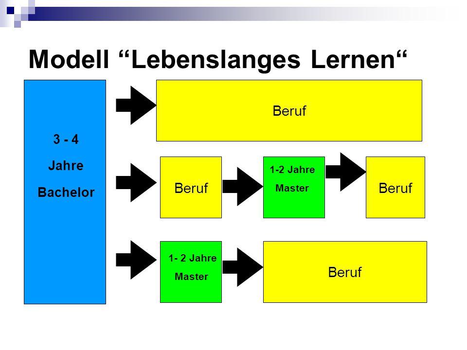 Modell Lebenslanges Lernen