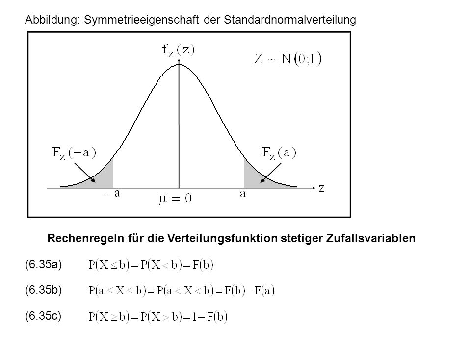 Abbildung: Symmetrieeigenschaft der Standardnormalverteilung