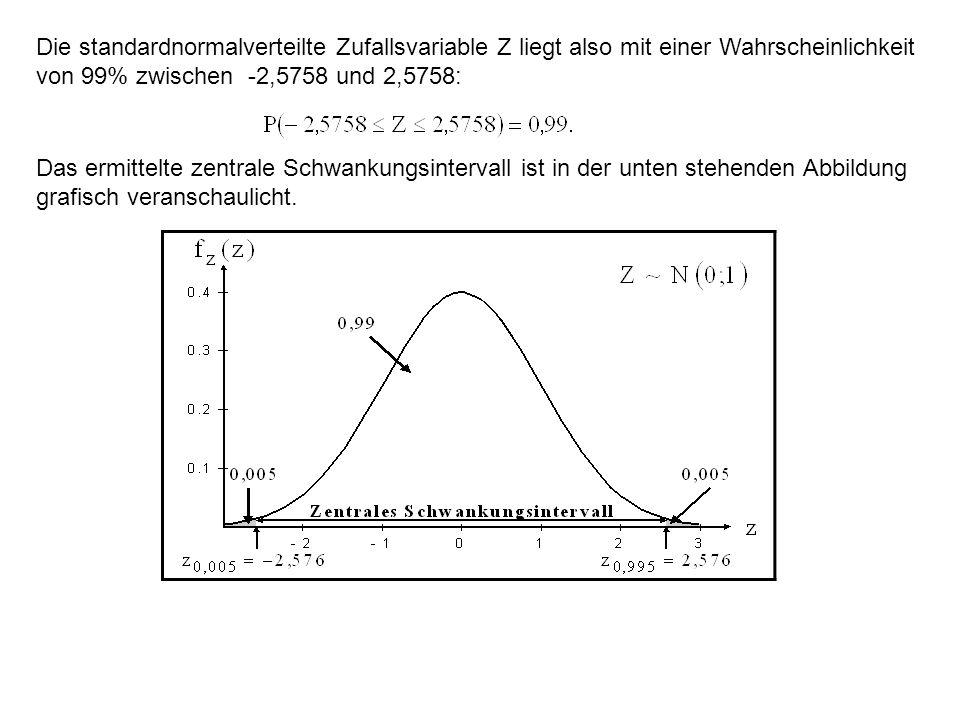 Die standardnormalverteilte Zufallsvariable Z liegt also mit einer Wahrscheinlichkeit von 99% zwischen -2,5758 und 2,5758: