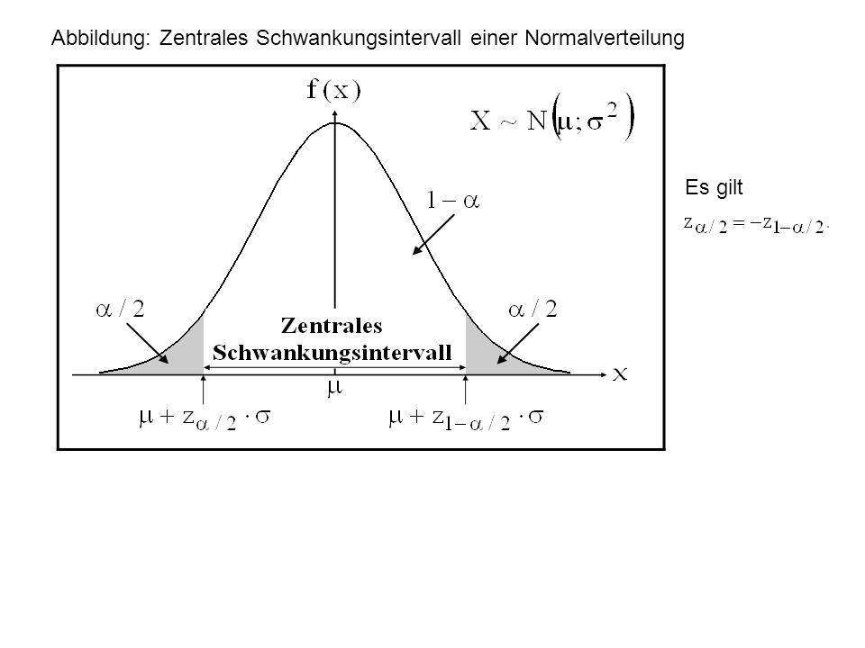 Abbildung: Zentrales Schwankungsintervall einer Normalverteilung