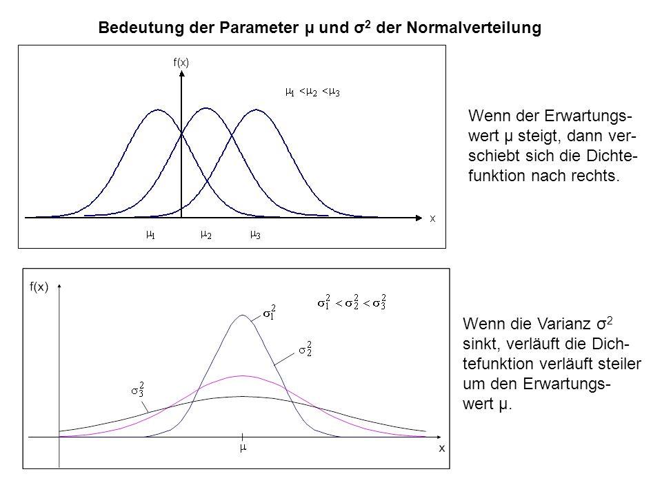 Bedeutung der Parameter µ und σ2 der Normalverteilung