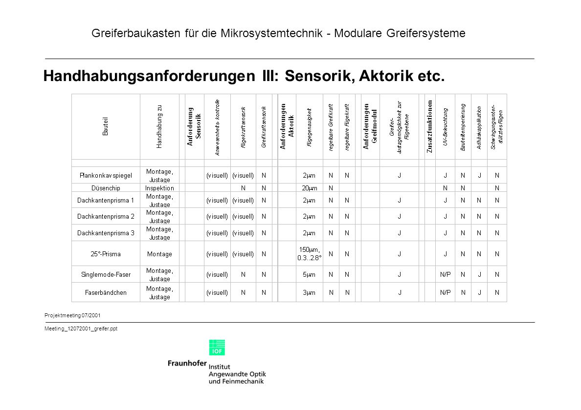 Handhabungsanforderungen III: Sensorik, Aktorik etc.