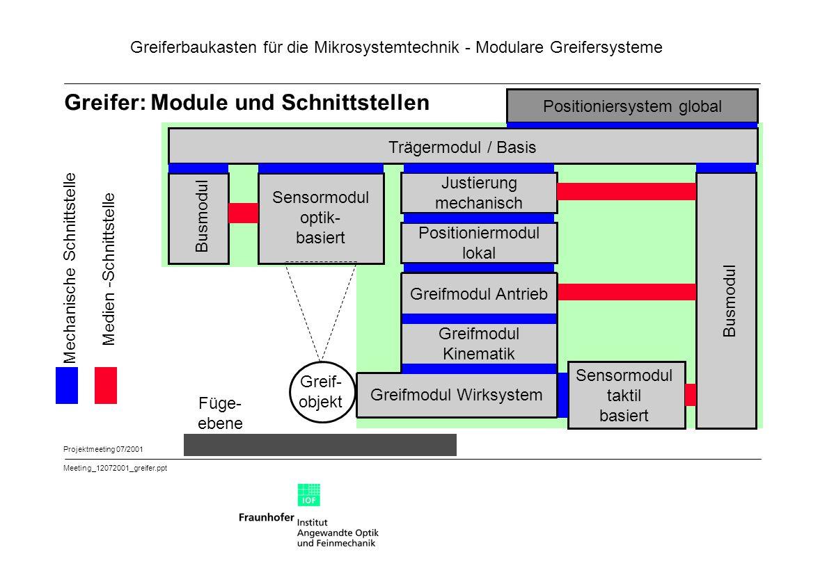 Greifer: Module und Schnittstellen