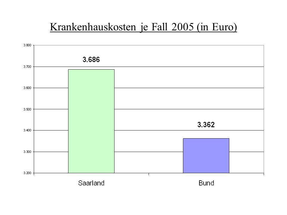 Krankenhauskosten je Fall 2005 (in Euro)