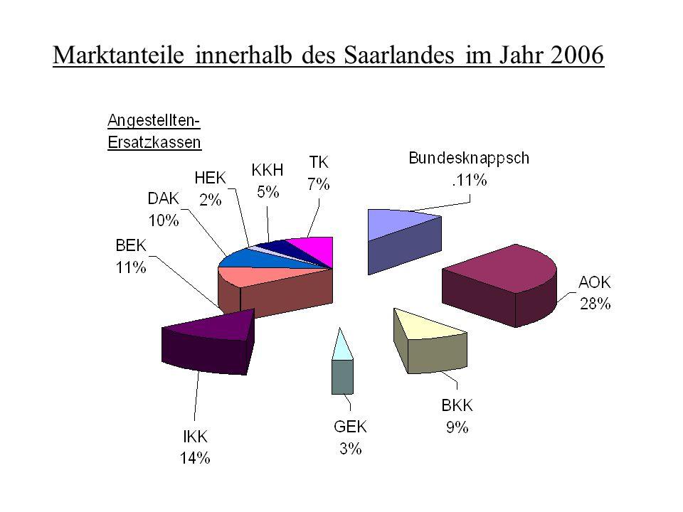 Marktanteile innerhalb des Saarlandes im Jahr 2006