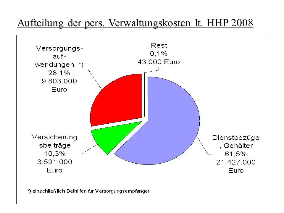 Aufteilung der pers. Verwaltungskosten lt. HHP 2008