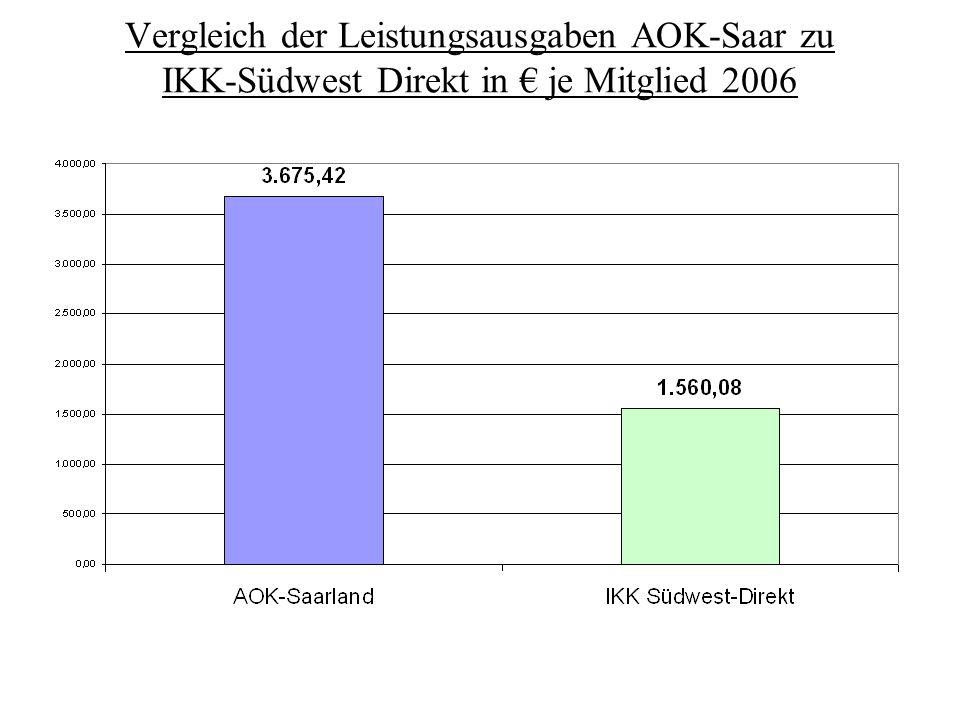 Vergleich der Leistungsausgaben AOK-Saar zu IKK-Südwest Direkt in € je Mitglied 2006