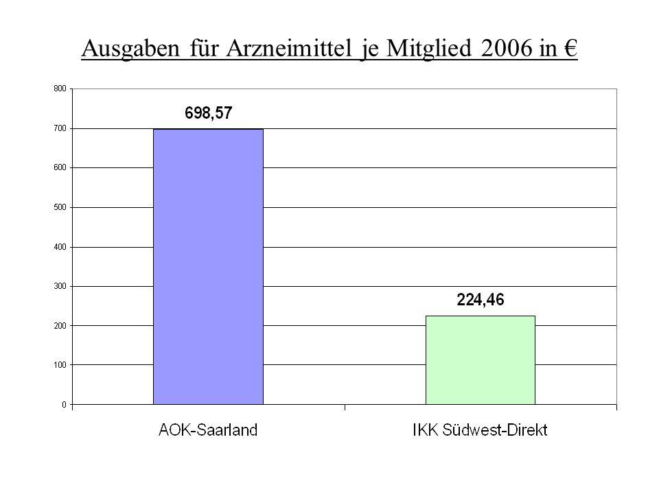 Ausgaben für Arzneimittel je Mitglied 2006 in €
