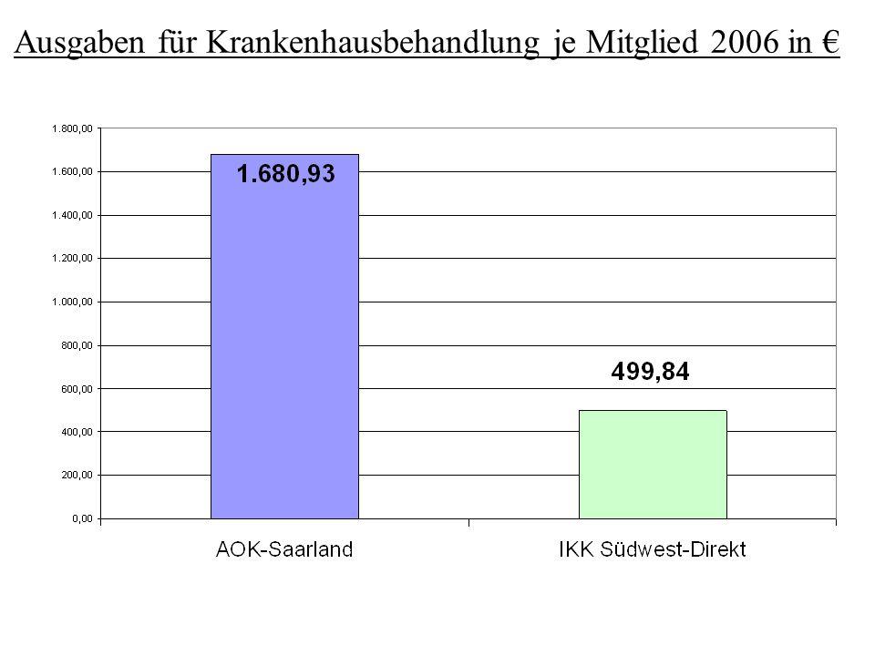 Ausgaben für Krankenhausbehandlung je Mitglied 2006 in €