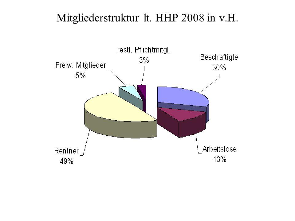 Mitgliederstruktur lt. HHP 2008 in v.H.