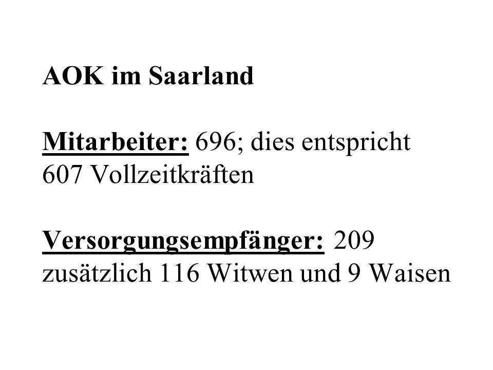 AOK im Saarland Mitarbeiter: 696; dies entspricht 607 Vollzeitkräften Versorgungsempfänger: 209 zusätzlich 116 Witwen und 9 Waisen