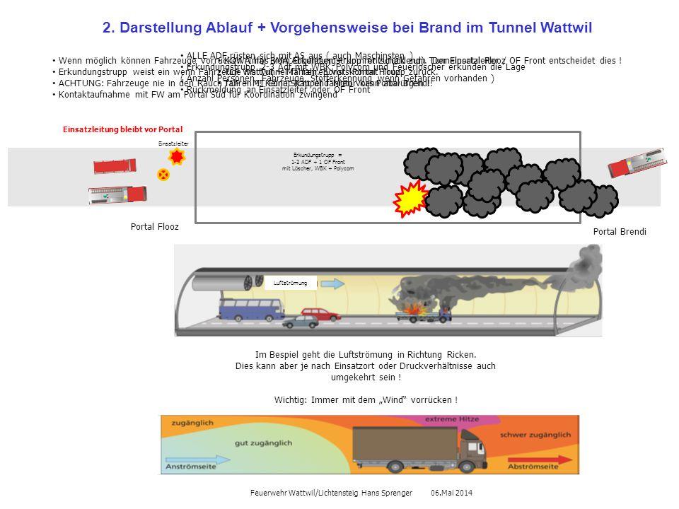 2. Darstellung Ablauf + Vorgehensweise bei Brand im Tunnel Wattwil