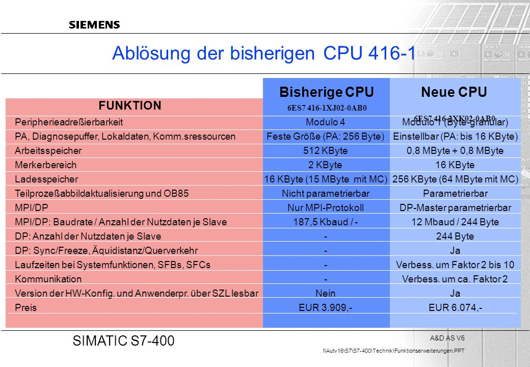 Ablösung der bisherigen CPU 416-1