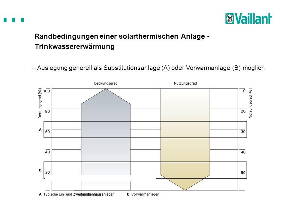 Randbedingungen einer solarthermischen Anlage - Trinkwassererwärmung
