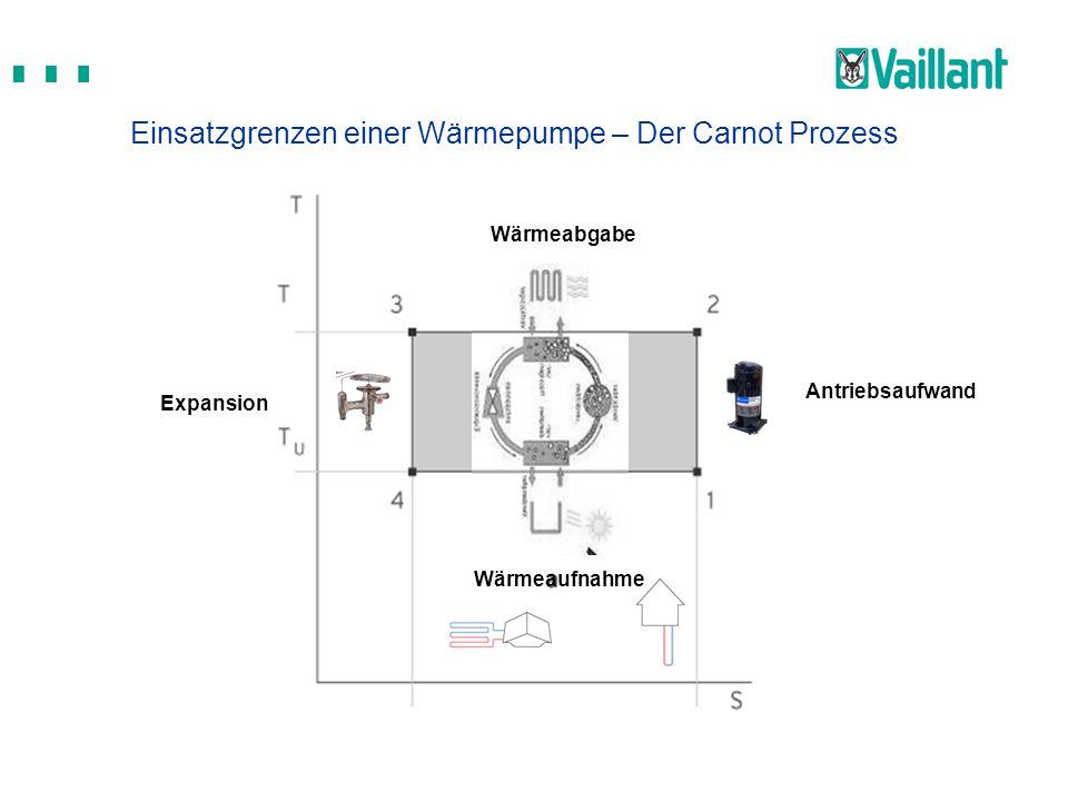 Einsatzgrenzen einer Wärmepumpe – Der Carnot Prozess