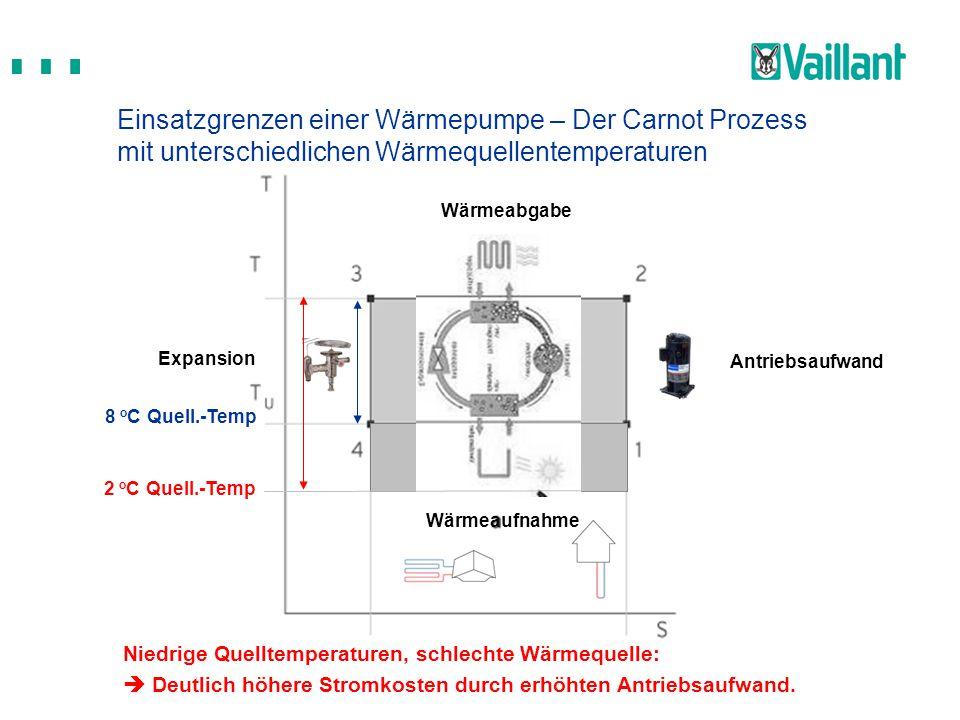 Einsatzgrenzen einer Wärmepumpe – Der Carnot Prozess mit unterschiedlichen Wärmequellentemperaturen