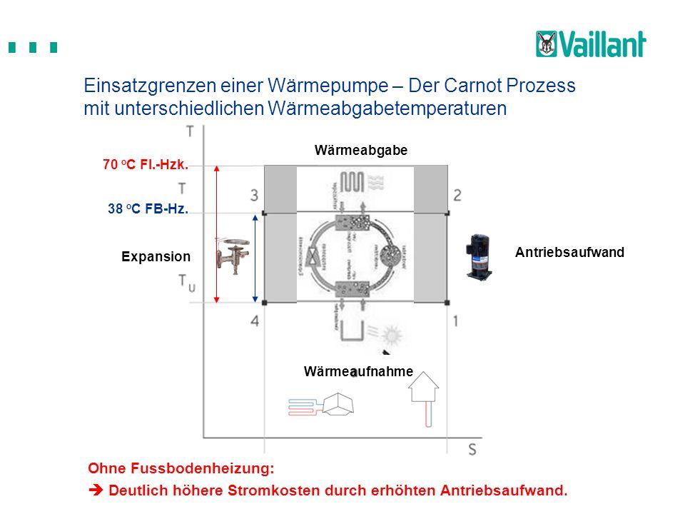 Einsatzgrenzen einer Wärmepumpe – Der Carnot Prozess mit unterschiedlichen Wärmeabgabetemperaturen