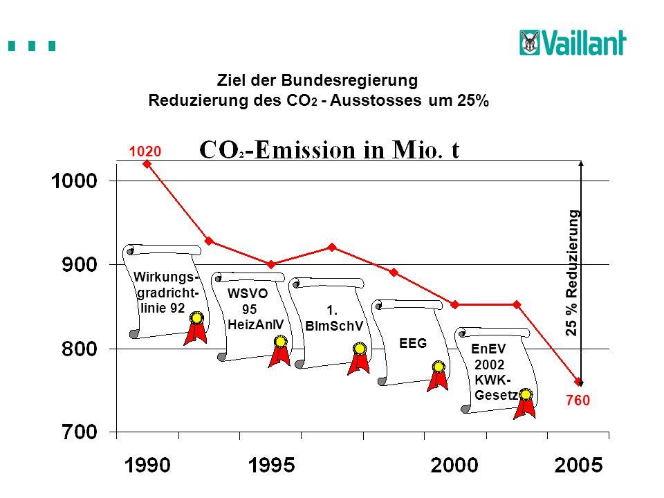 Ziel der Bundesregierung Reduzierung des CO2 - Ausstosses um 25%