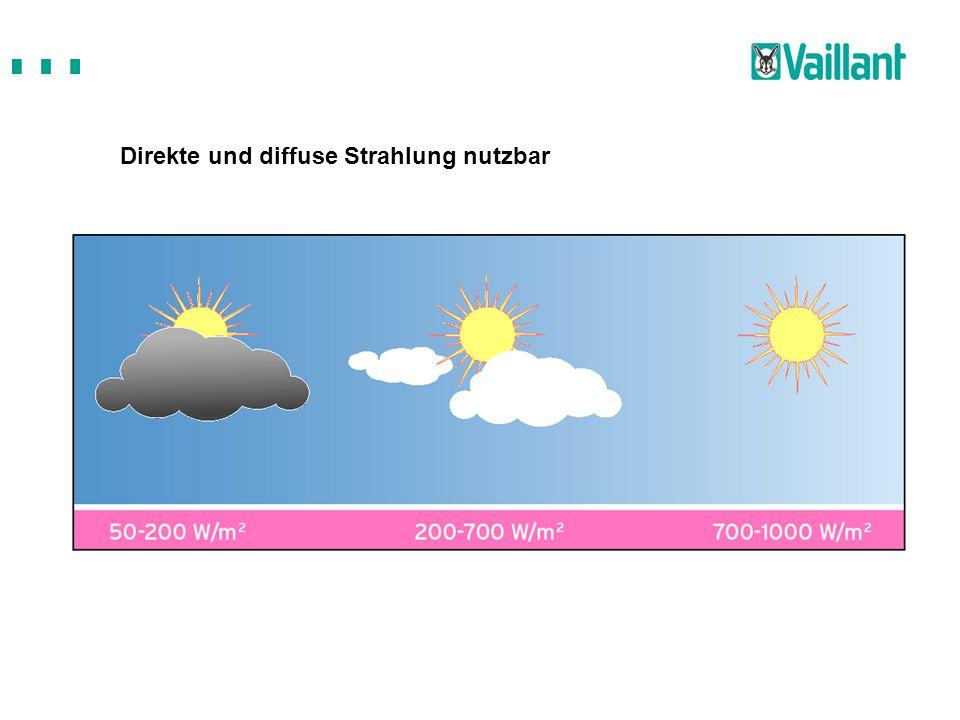 Direkte und diffuse Strahlung nutzbar