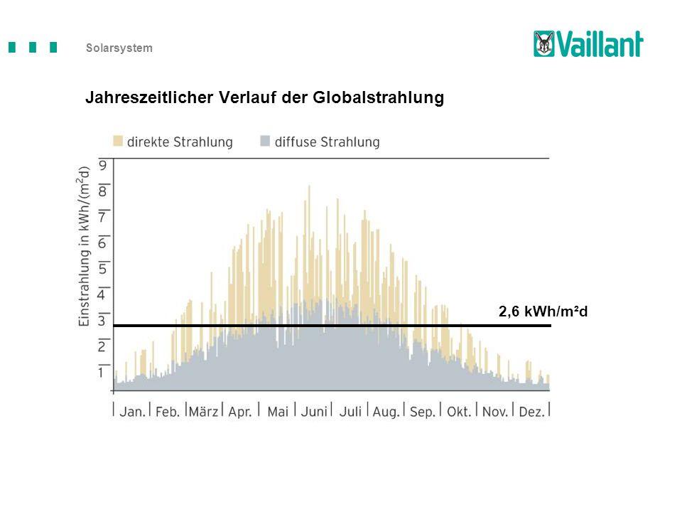 Jahreszeitlicher Verlauf der Globalstrahlung