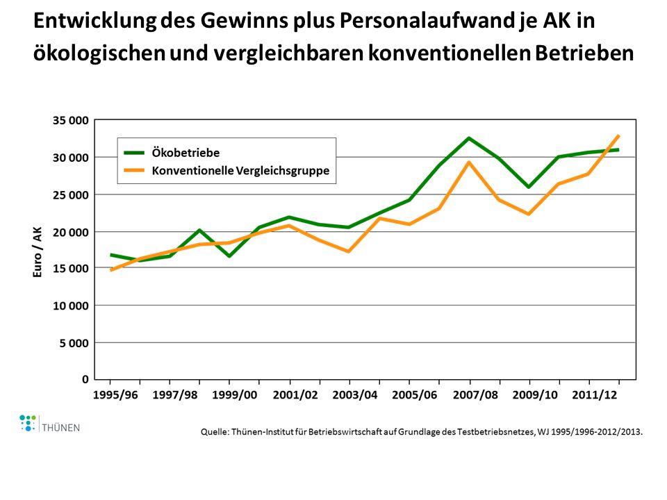Entwicklung des Gewinns plus Personalaufwand je AK in ökologischen und vergleichbaren konventionellen Betrieben in Deutschland (mit und c.