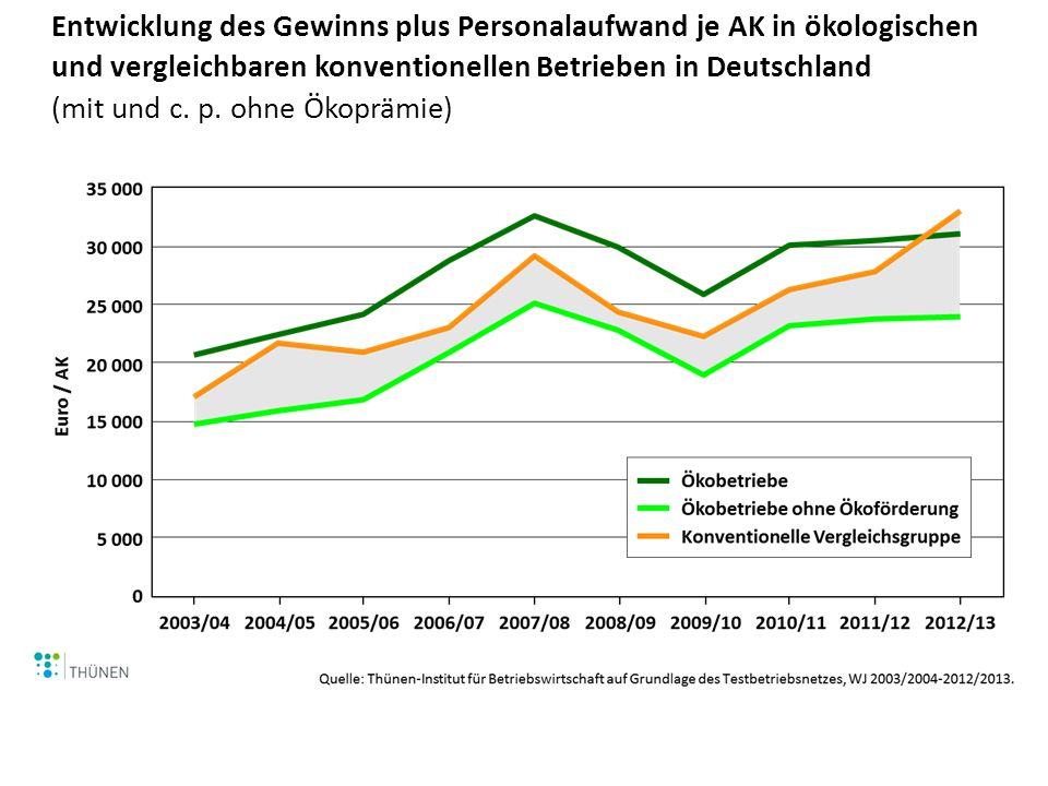 Gewinn plus Personalaufwand je AK in ökologischen Betrieben differenziert nach Betriebstypen in den WJ 2011/12 und WJ 2012/13