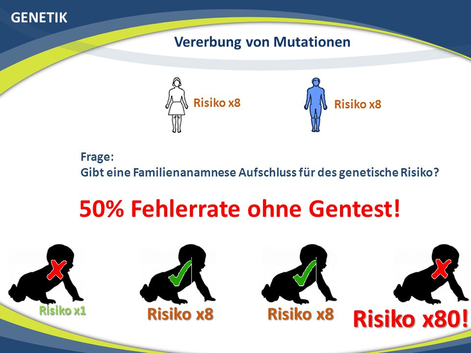 Vererbung von Mutationen 50% Fehlerrate ohne Gentest!