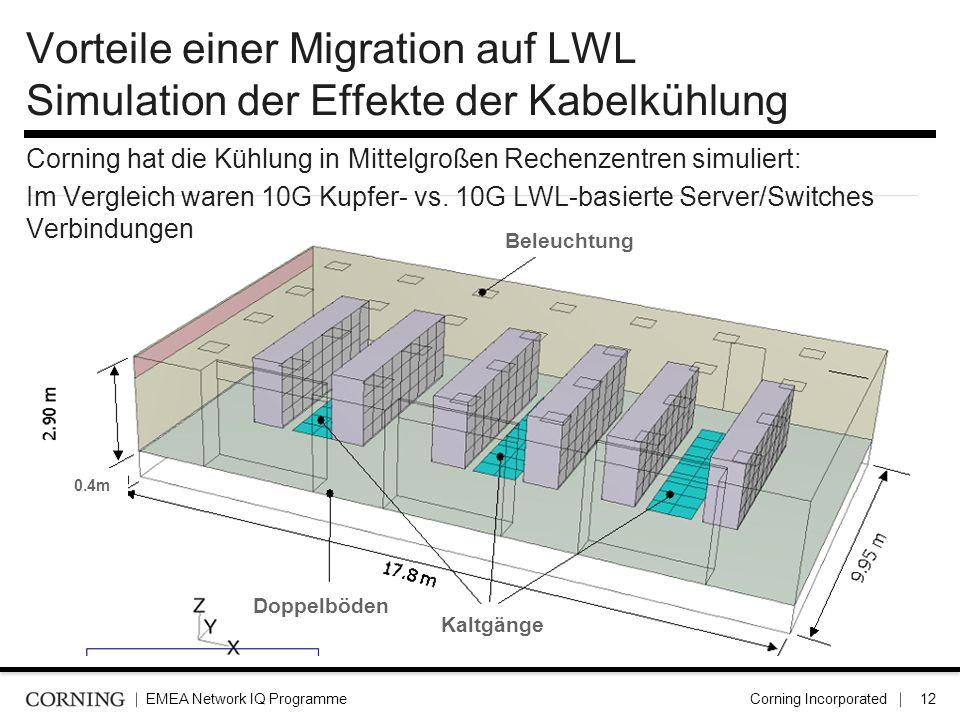 Vorteile einer Migration auf LWL Simulation der Effekte der Kabelkühlung