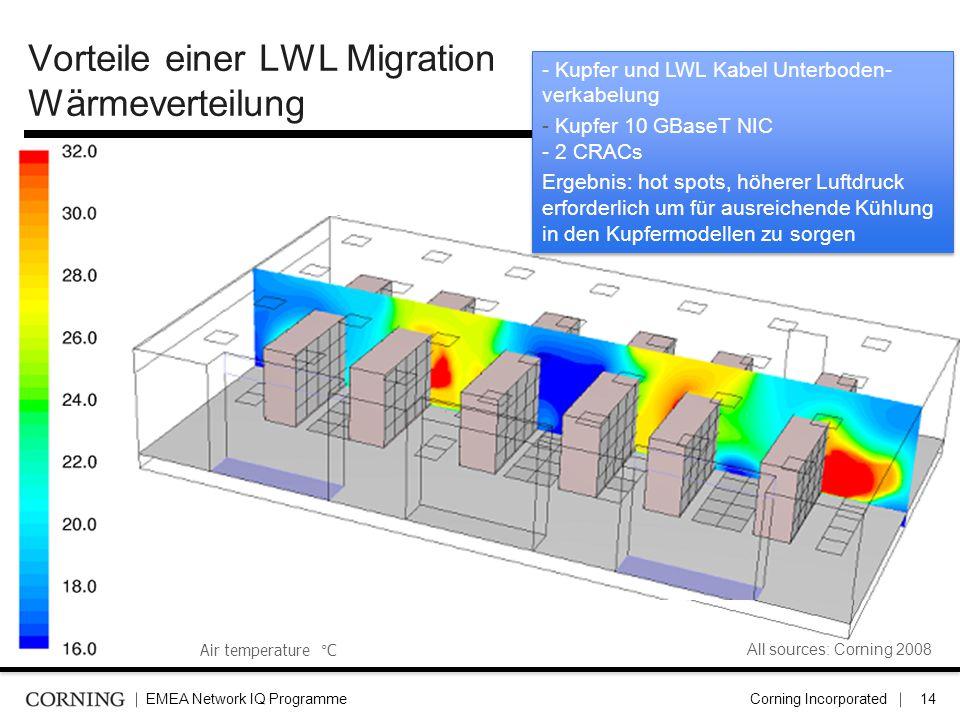 Vorteile einer LWL Migration Wärmeverteilung