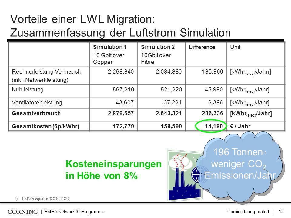 Vorteile einer LWL Migration: Zusammenfassung der Luftstrom Simulation