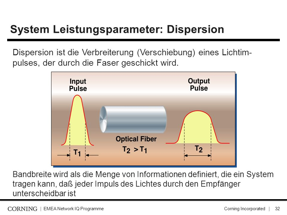 System Leistungsparameter: Dispersion