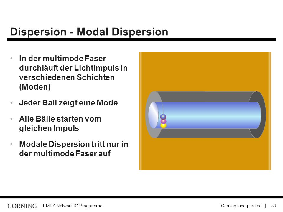 Dispersion - Modal Dispersion