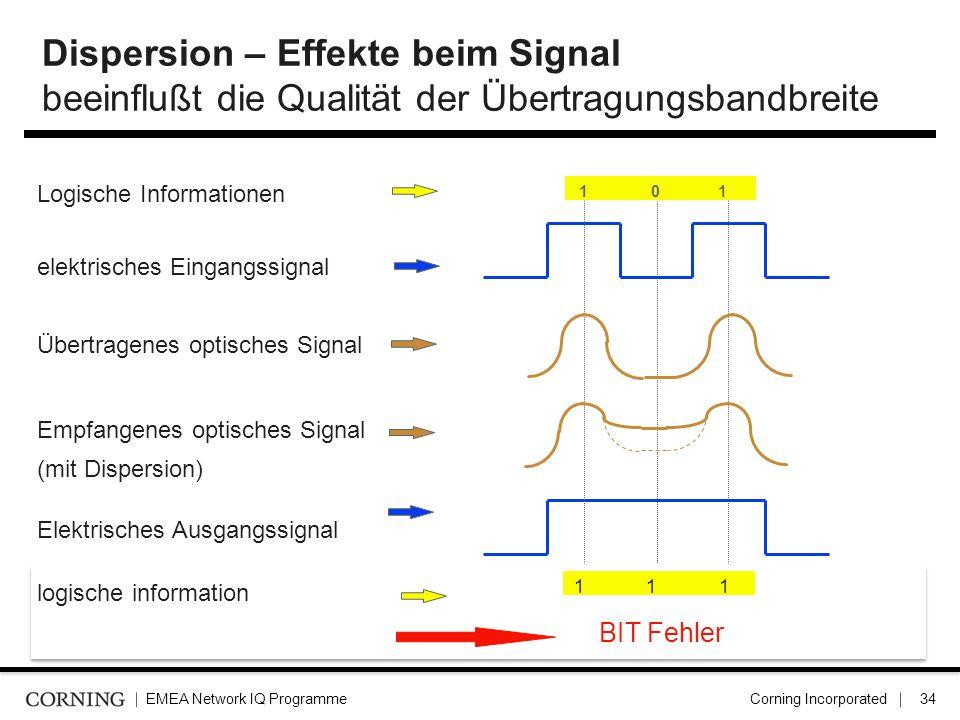 Dispersion – Effekte beim Signal beeinflußt die Qualität der Übertragungsbandbreite