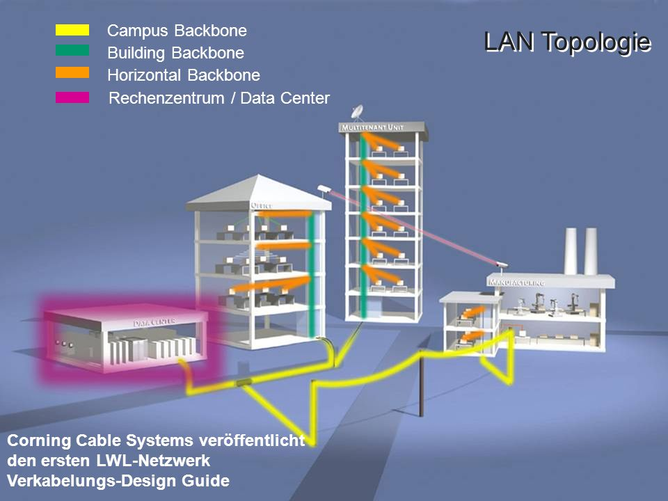LAN Topologie Rechenzentrum / Data Center Horizontal Backbone